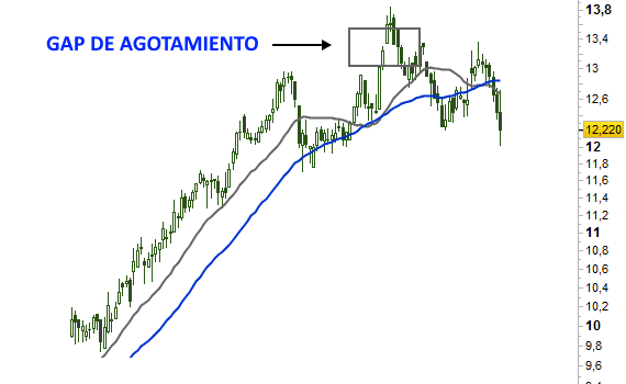 gap-agotamiento-bolsa-forex-inversion