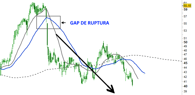 gap-ruptura-bolsa-forex-inversion